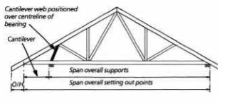 Cantilevered Roof Truss Information From Robinson Manufacturing