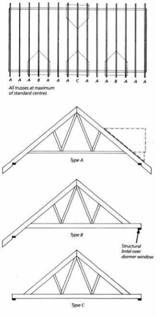 Extended Chord Roof Trusses Robinson Manufacturing